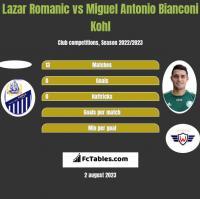 Lazar Romanic vs Miguel Antonio Bianconi Kohl h2h player stats