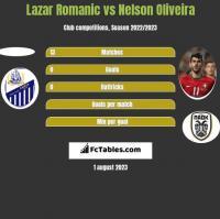 Lazar Romanic vs Nelson Oliveira h2h player stats