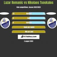 Lazar Romanic vs Nikolaos Tsoukalos h2h player stats