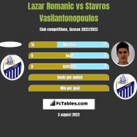 Lazar Romanic vs Stavros Vasilantonopoulos h2h player stats