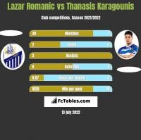 Lazar Romanic vs Thanasis Karagounis h2h player stats