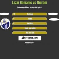Lazar Romanic vs Thuram h2h player stats