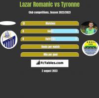 Lazar Romanic vs Tyronne h2h player stats