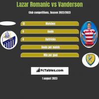 Lazar Romanic vs Vanderson h2h player stats