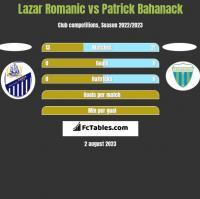 Lazar Romanic vs Patrick Bahanack h2h player stats