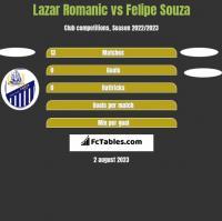 Lazar Romanic vs Felipe Souza h2h player stats
