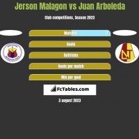 Jerson Malagon vs Juan Arboleda h2h player stats