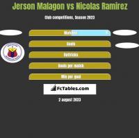 Jerson Malagon vs Nicolas Ramirez h2h player stats