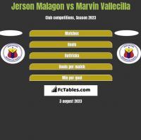 Jerson Malagon vs Marvin Vallecilla h2h player stats