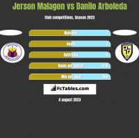 Jerson Malagon vs Danilo Arboleda h2h player stats