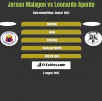 Jerson Malagon vs Leonardo Aponte h2h player stats