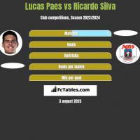 Lucas Paes vs Ricardo Silva h2h player stats