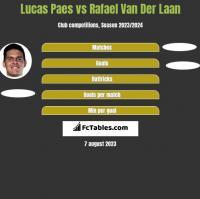 Lucas Paes vs Rafael Van Der Laan h2h player stats