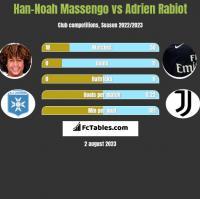 Han-Noah Massengo vs Adrien Rabiot h2h player stats