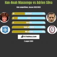 Han-Noah Massengo vs Adrien Silva h2h player stats