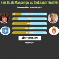 Han-Noah Massengo vs Aleksandr Golovin h2h player stats