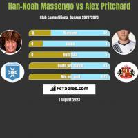 Han-Noah Massengo vs Alex Pritchard h2h player stats