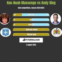 Han-Noah Massengo vs Andy King h2h player stats