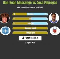 Han-Noah Massengo vs Cesc Fabregas h2h player stats
