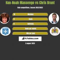 Han-Noah Massengo vs Chris Brunt h2h player stats