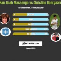 Han-Noah Massengo vs Christian Noergaard h2h player stats