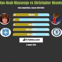 Han-Noah Massengo vs Christopher Nkunku h2h player stats