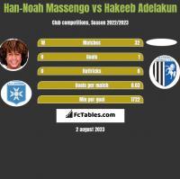 Han-Noah Massengo vs Hakeeb Adelakun h2h player stats