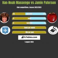 Han-Noah Massengo vs Jamie Paterson h2h player stats