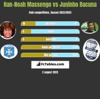 Han-Noah Massengo vs Juninho Bacuna h2h player stats