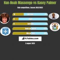 Han-Noah Massengo vs Kasey Palmer h2h player stats
