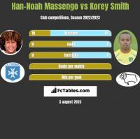 Han-Noah Massengo vs Korey Smith h2h player stats