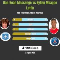 Han-Noah Massengo vs Kylian Mbappe Lottin h2h player stats