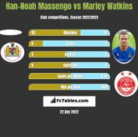 Han-Noah Massengo vs Marley Watkins h2h player stats