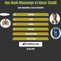 Han-Noah Massengo vs Nacer Chadli h2h player stats