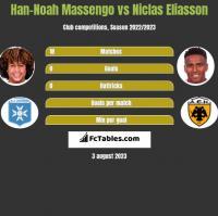 Han-Noah Massengo vs Niclas Eliasson h2h player stats