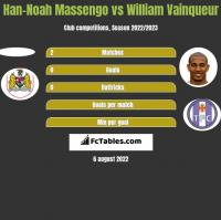 Han-Noah Massengo vs William Vainqueur h2h player stats