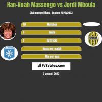 Han-Noah Massengo vs Jordi Mboula h2h player stats