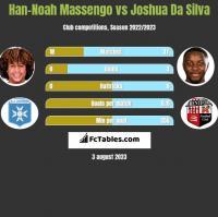Han-Noah Massengo vs Joshua Da Silva h2h player stats