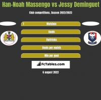 Han-Noah Massengo vs Jessy Deminguet h2h player stats