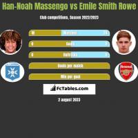 Han-Noah Massengo vs Emile Smith Rowe h2h player stats