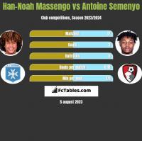 Han-Noah Massengo vs Antoine Semenyo h2h player stats