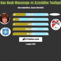 Han-Noah Massengo vs Azzeddine Toufiqui h2h player stats