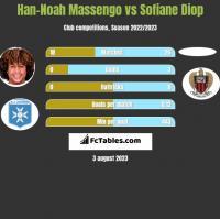 Han-Noah Massengo vs Sofiane Diop h2h player stats