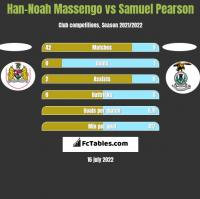 Han-Noah Massengo vs Samuel Pearson h2h player stats