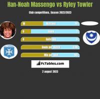 Han-Noah Massengo vs Ryley Towler h2h player stats
