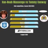 Han-Noah Massengo vs Tommy Conway h2h player stats