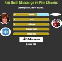 Han-Noah Massengo vs Finn Stevens h2h player stats