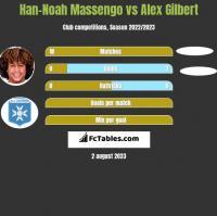 Han-Noah Massengo vs Alex Gilbert h2h player stats