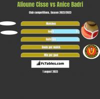 Alioune Cisse vs Anice Badri h2h player stats