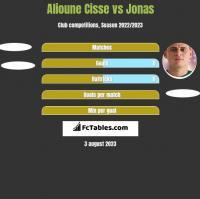 Alioune Cisse vs Jonas h2h player stats
